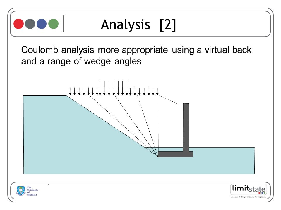 Analysis [2] Coulomb analysis more appropriate using a virtual back and a range of wedge angles 52